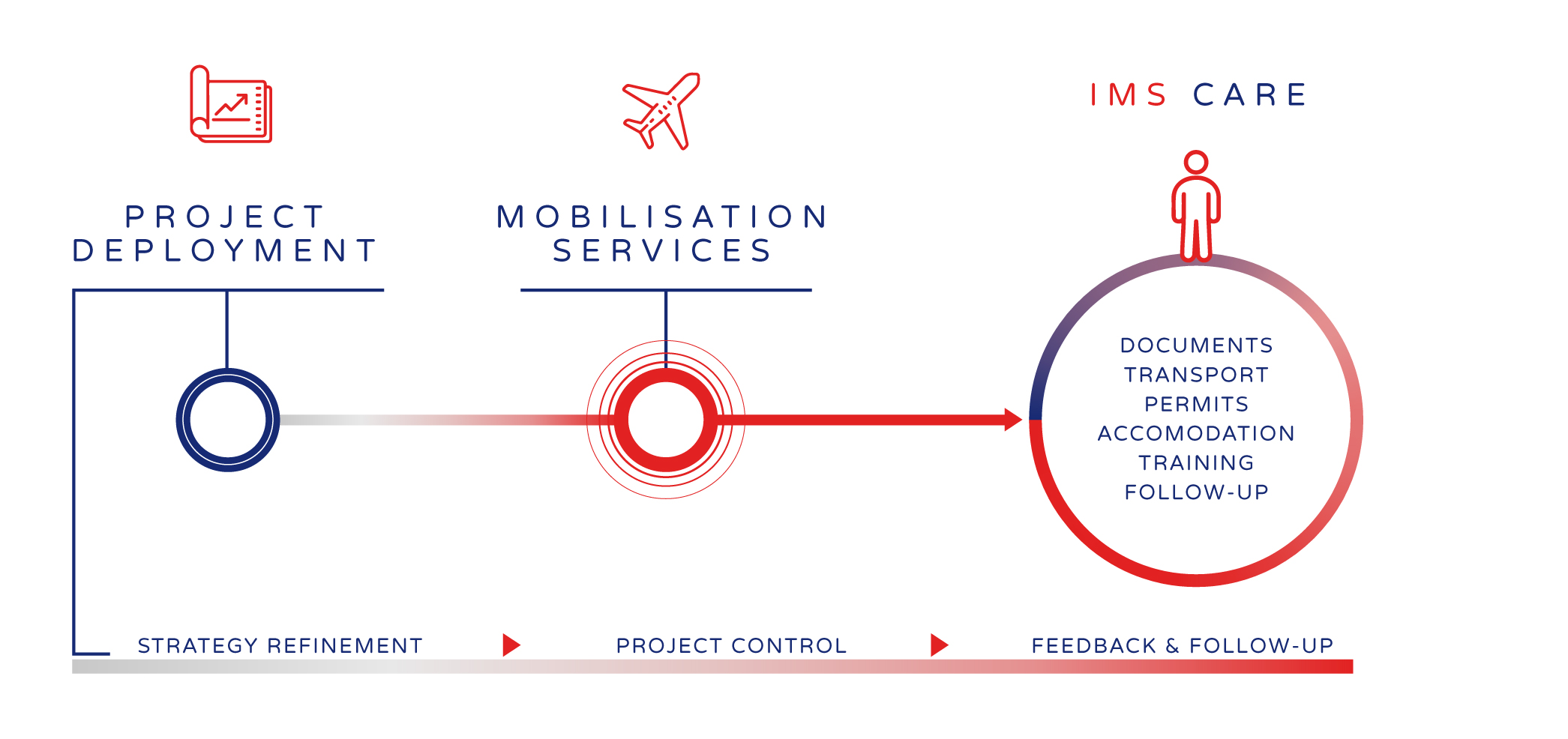 IMS mobilisation